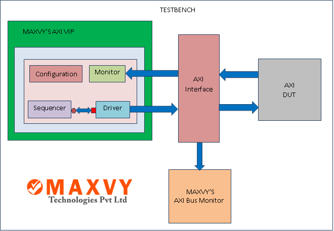 AXI Verification IP | AMBA | Maxvy Technologies