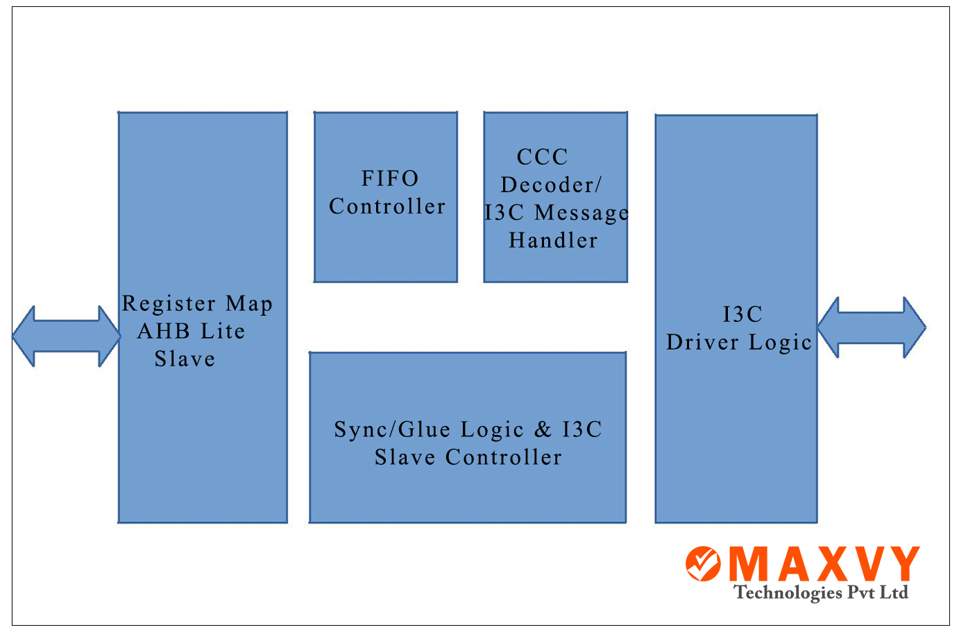 xSPI Master Controller | Maxvy Technologies