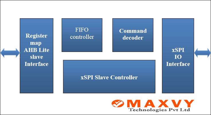 MAXVY Tech